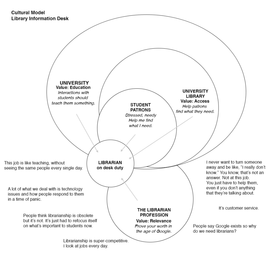 Cultural Model diagram centering on the librarian on desk duty