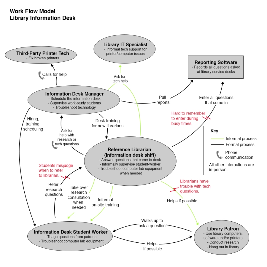 Work Flow Model at a Library Information Desk. Shows multiple stakeholders at the library