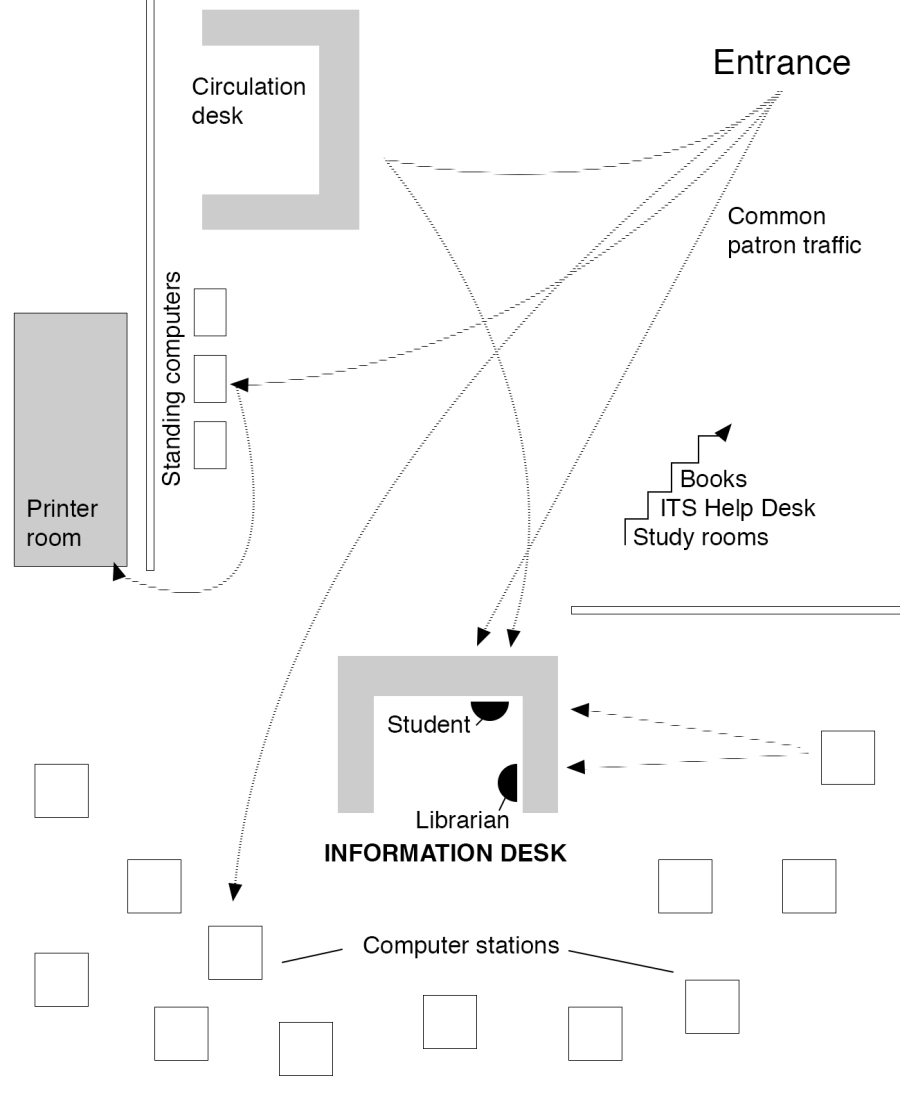 diagram of the library first floor, showing foot traffic patterns to the information desk.